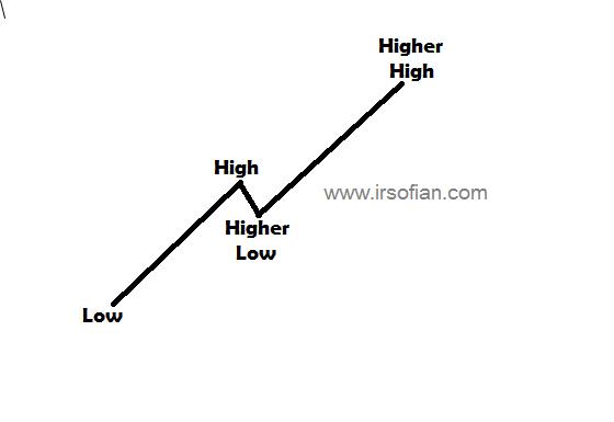 Kenali Asas Trend Dalam Trading