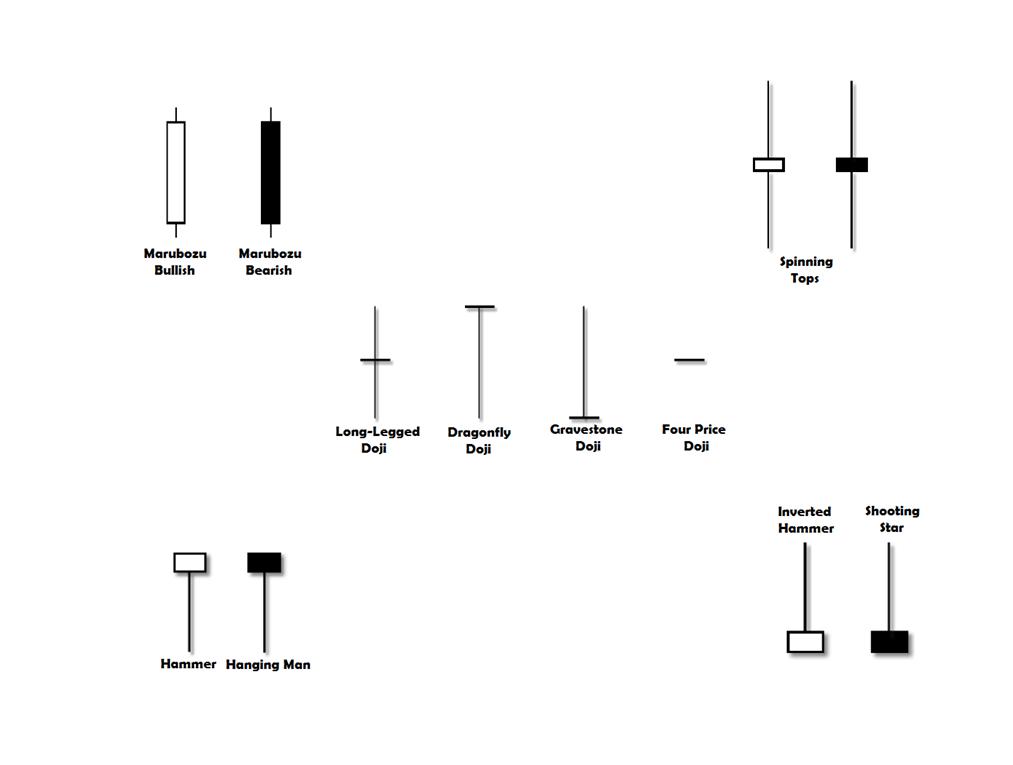 Tahukah Anda Asas Candlestick Pattern dalam Trading?