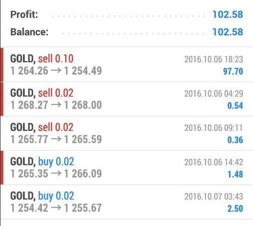 Betul ke ramai yang berjaya dalam Trading Gold ni?