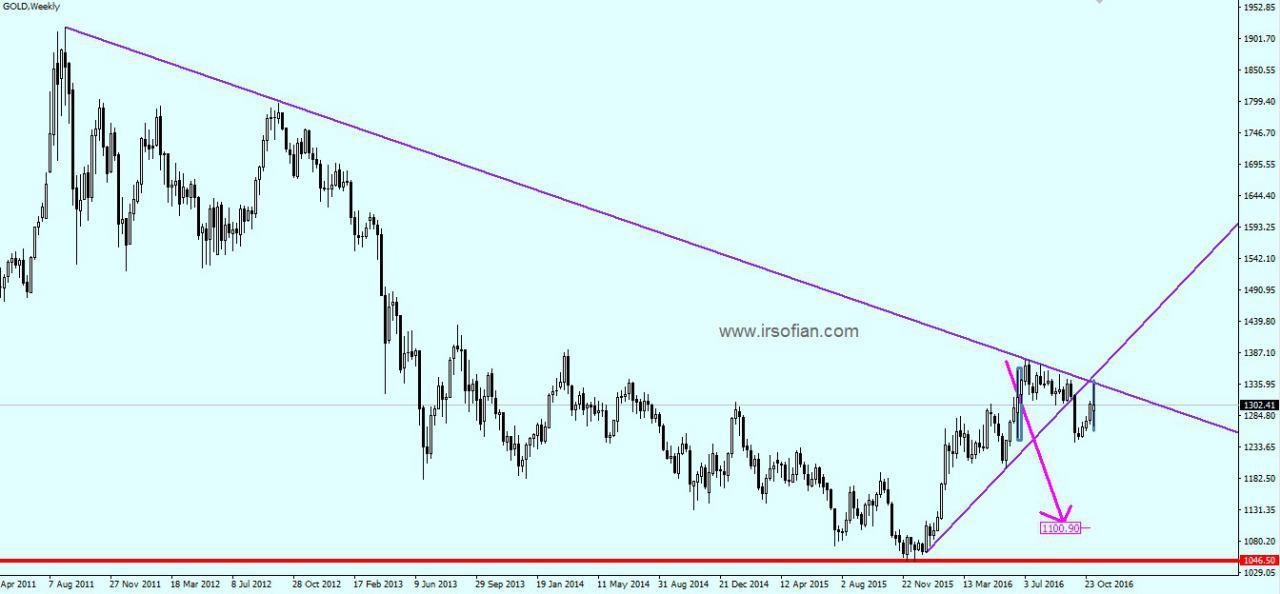 Market Gold Akan Turun Lagi??