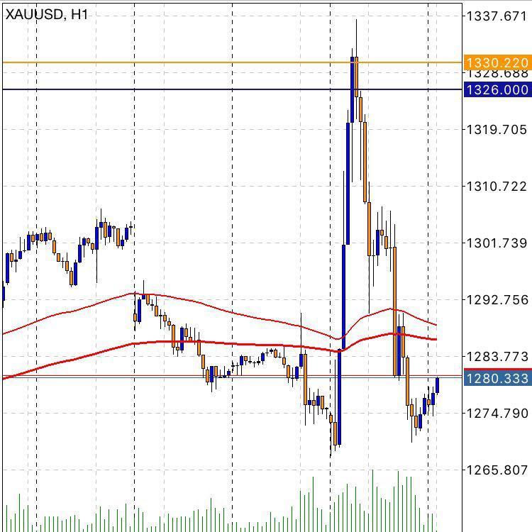 Election President America – Market Gold Volatile