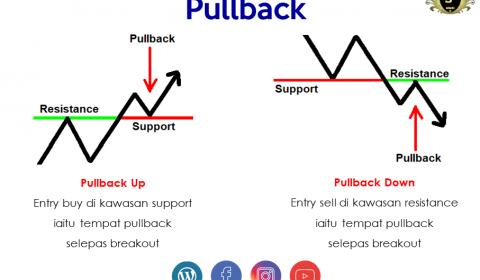 5 Strategi Pullback Boleh Digunakan Ketika Ini…