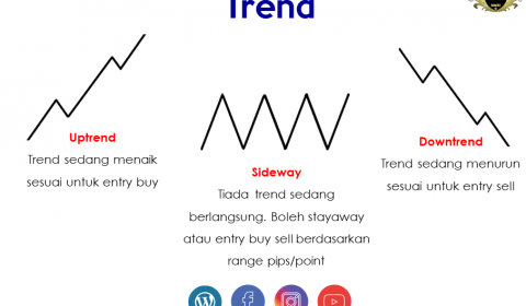 Trend – Asas Terpenting & Kunci Trading