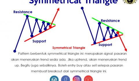 Chart Pattern Triangles Dalam Pasaran