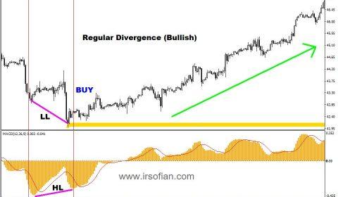 Strategi Divergence Penyelamat Tersilap Entry