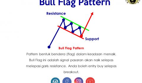 Apa Itu Flag Pattern?